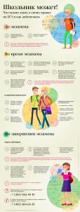 Инфографика_Права участников ЕГЭ